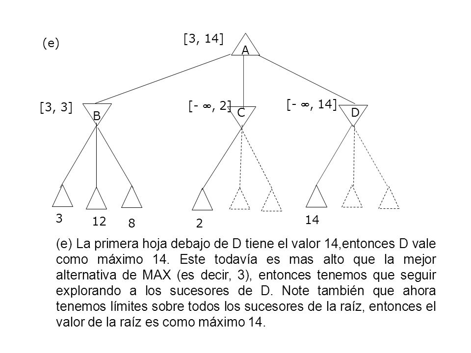 [3, 14] (e) A. [- , 2] [- , 14] [3, 3] C. D. B. 3. 12. 8. 2. 14.